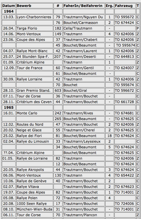 Einsätze mit der Lancia Flavia - Tabelle 1