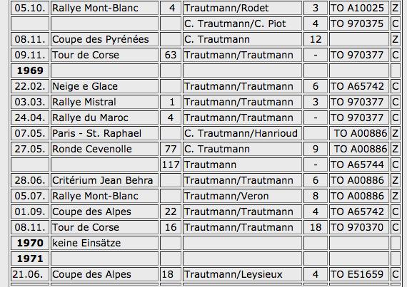 Einsätze mit der Lancia Fulvia - Tabelle 1