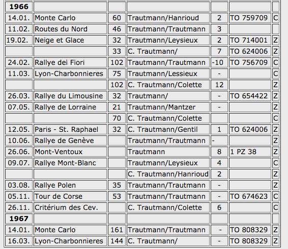Einsätze mit der Lancia Flavia - Tabelle 2