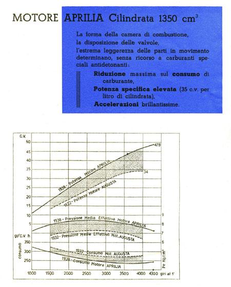 Lancia's Quantensprung: Motordatenblatt