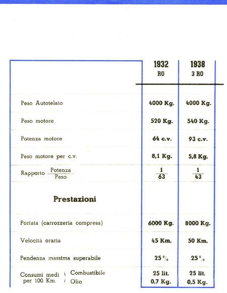Lancia's Quantensprung: Datenblatt
